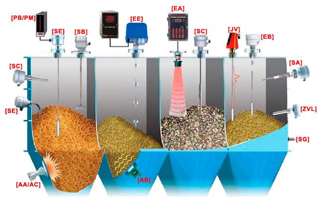 FineTek Levelsensoren für Feststoffe